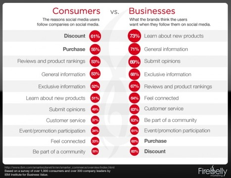 Online Communities: What Consumers Want, What Brands Don't Deliver | Hybrid Digital Culture | Scoop.it