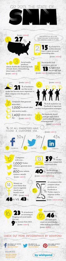 The State Of Social Media Marketing - Q2, 2013 - Infographic | Wired Workplace | Scoop.it