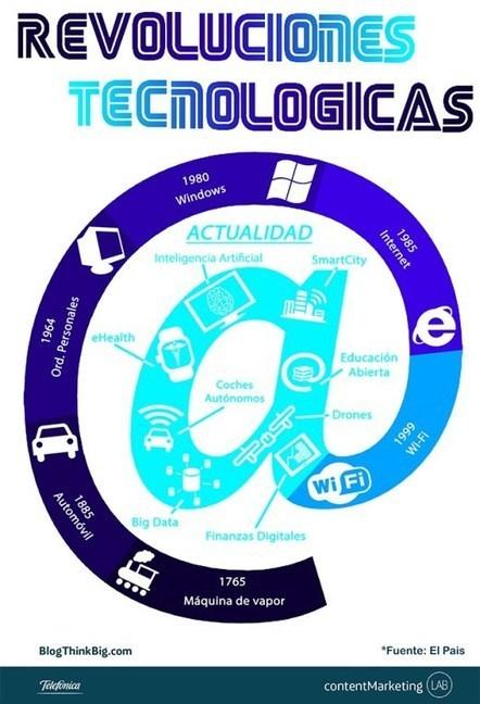 Revoluciones digitales que transforman el mundo | Memorias de Orfeo | Scoop.it