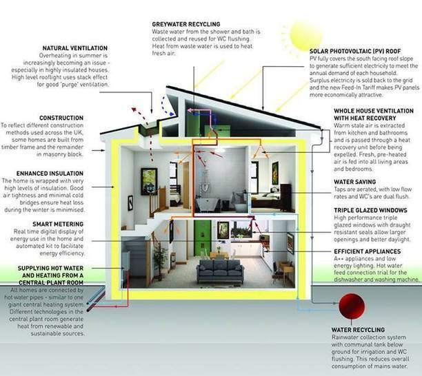 Greener planet zerocarbonhome architecture for Zero footprint homes
