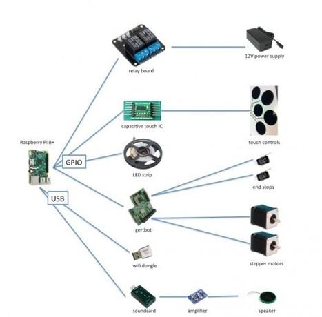 Futuristic Raspberry Pi Desk Computer: PiDesk - Technabob (blog) | Arduino, Netduino, Rasperry Pi! | Scoop.it