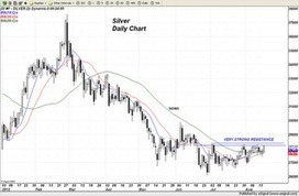 Trader Dan's Market Views: Silver Quietly Sneaking Higher | Gold and What Moves it. | Scoop.it