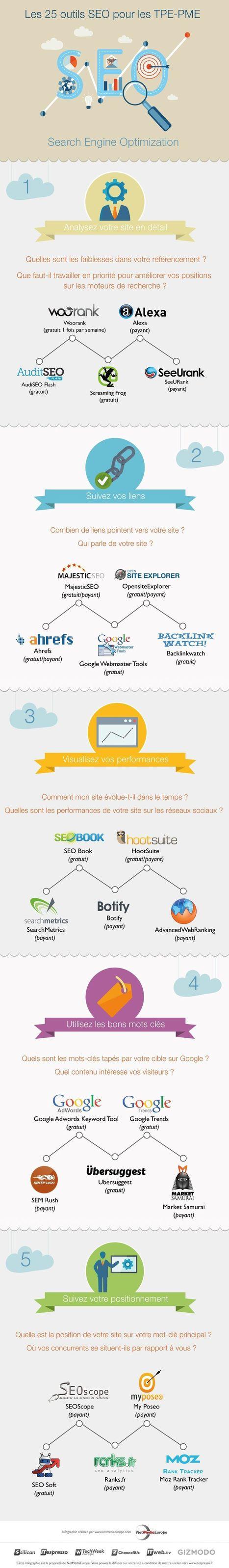 Infographie : 25 outils SEO efficaces pour les TPE - PME   Bonnes pratiques du e-tourisme   Scoop.it