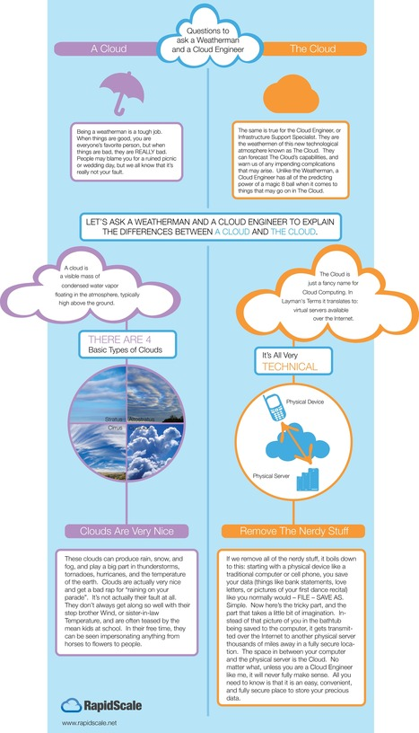 "A Cloud versus The Cloud, Do You Know the Difference? | RapidScale Cloud Computing Solutions | Why ""The Cloud"" 
