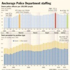 Staffing declines stall city's community policing plans | Anchorage | ADN.com | Criminology and Economic Theory | Scoop.it
