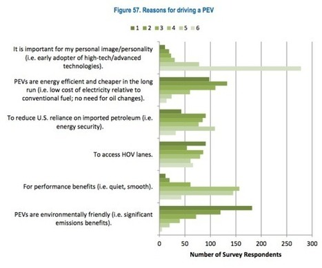 Understanding Electric Car Owners & Potential Electric Car Owners (14 Charts & Tables) | Sustain Our Earth | Scoop.it