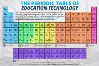 The Periodic Table of Education Technology | 21st Century Technology Integration | Scoop.it