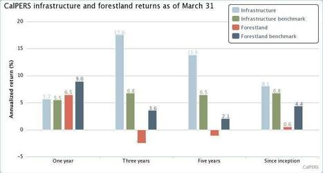 CalPERS infrastructure outperforming benchmark over the long term, while forestland trails | Timberland Investment | Scoop.it