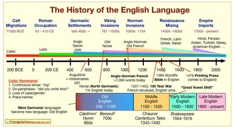 The History Of The English Language In One Chart | Learning technologies for EFL | Scoop.it