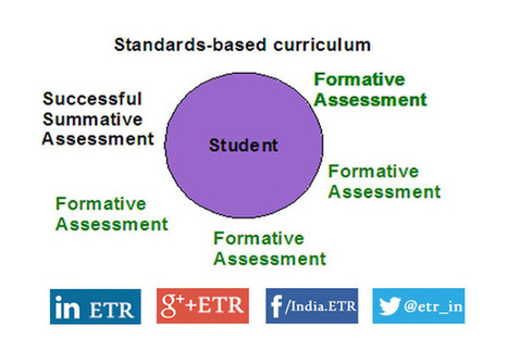 Formative Assessment Techniques in a 21st Century Classroom - EdTechReview™ (ETR)   Better teaching, more learning   Scoop.it