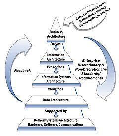 To do Enterprise Architecture, do we need recipes? | The Enterprise Architecture Daily | Scoop.it