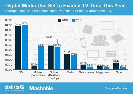 Study: U.S. Consumes More Digital Media Than TV for First Time | Tracking Transmedia | Scoop.it