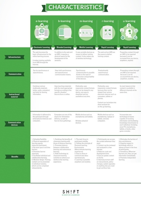 Virtual Training Modalities: How To Choose the Best Option? | AprendizajeVirtual | Scoop.it
