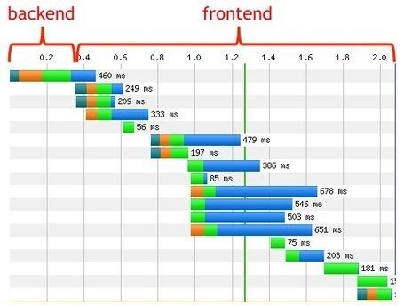 Introduction à la performance pour le Web mobile » Webdesign Friday (#wdfr) | Lectures web | Scoop.it