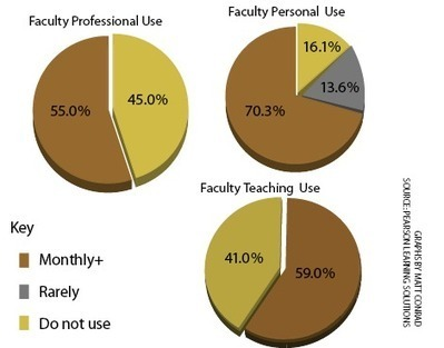 Teachers increase use of social media as a learning tool - N.C. State University Technician Online   Speak to the future   Scoop.it