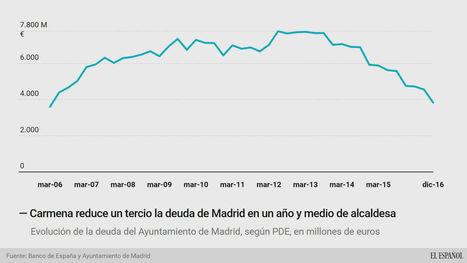 Carmena reduce un 32% la deuda de Madrid en un año y medio de alcaldesa | Utopías y dificultades. | Scoop.it