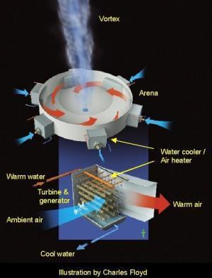 Entrepreneur receives funding for 'tornado' power generator   Amazing Science   Scoop.it