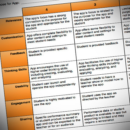 Rubric to Evaluate Educational Apps : The eLearning Site | ED560 | Scoop.it