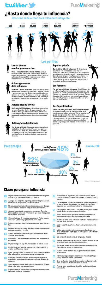 Twitter ¿Hasta donde llega tu influencia? - Puro Marketing | Impacto de la tecnologia | Scoop.it