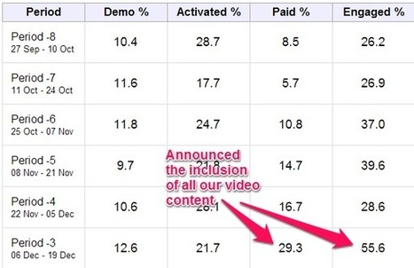 SEO Metrics and KPIs: Which Ones Really Count?   startups101   Scoop.it