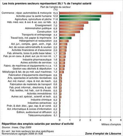 Insee - Territoire - Approche économique des zones d'emploi d'Aquitaine | BIENVENUE EN AQUITAINE | Scoop.it