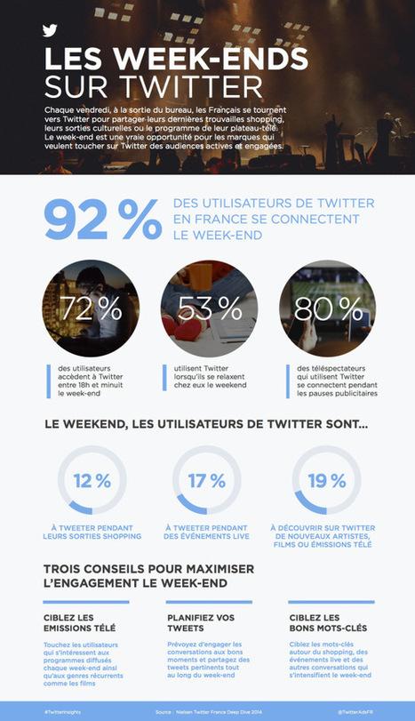 Utiliser Twitter le WE, une bonne idée ? #Infographie | Stratégie Digitale et entreprises | Scoop.it