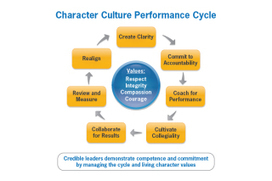 Coach for Performance: Let the magic begin! - The Human Resources Social Network | HR | Scoop.it