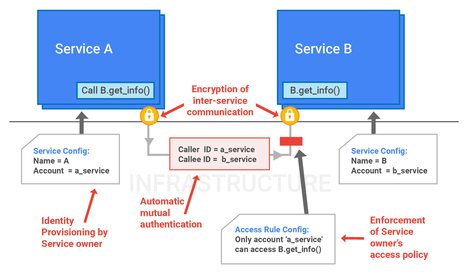 Google Infrastructure Security Design Overview &nbsp;|&nbsp; Google Infrastructure Security Design Overview<br/>      &nbsp;|&nbsp; Google Cloud Platform | EEDSP | Scoop.it
