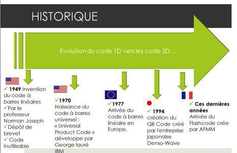 Historique des codes barres | QRiousCODE | Scoop.it
