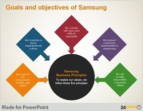 objectives of samsung company