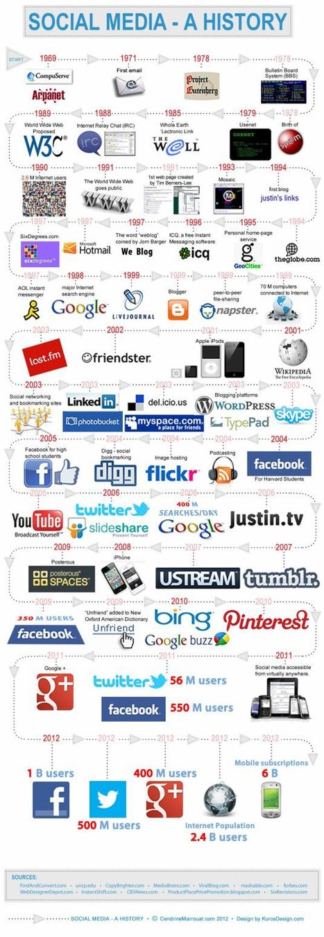 Infographic of the Day: The History of Social Media - SociallyStacked - Everything Social for Small Businesses and Agencies   Social Media How To   Scoop.it