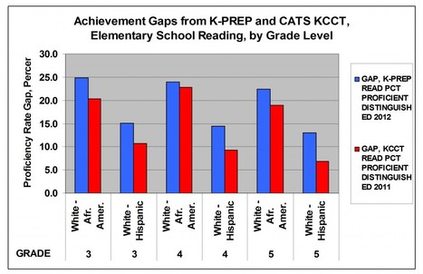 K-PREP and Unbridled Learning school testing and evaluation are here, but what does this mean? | CCSS News Curated by Core2Class | Scoop.it