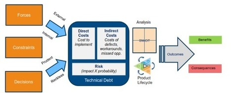 IT must communicate liabilities and consequences of technical debt | Managing Technical Debt | Scoop.it