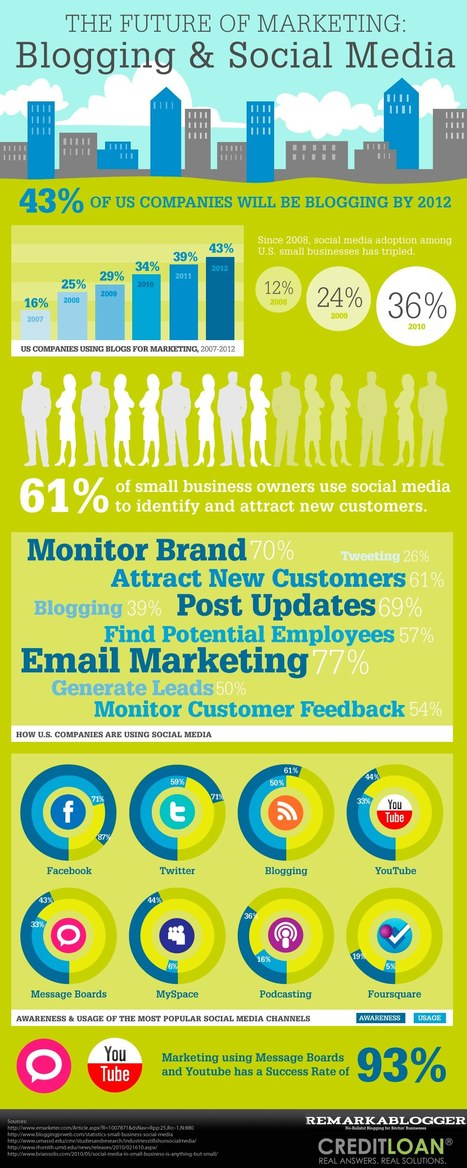 The Future of Marketing: Blogging and Social Media - Infographics | Social Media Maven | Scoop.it