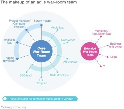 Making your marketing organization agile: A step-by-step guide | McKinsey & Company | Marketing Revolution | Scoop.it