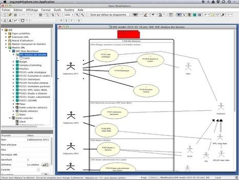 Open ModelSphere | MYSQL | Scoop.it