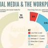 Social Media Job Hunt