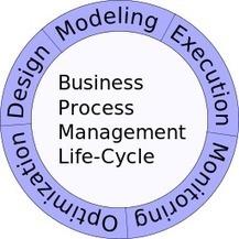 Visualiser ou chorégraphier les processus ? le long chemin du BPM ... - Silicon | Gestion de contenus, GED, workflows, ECM | Scoop.it