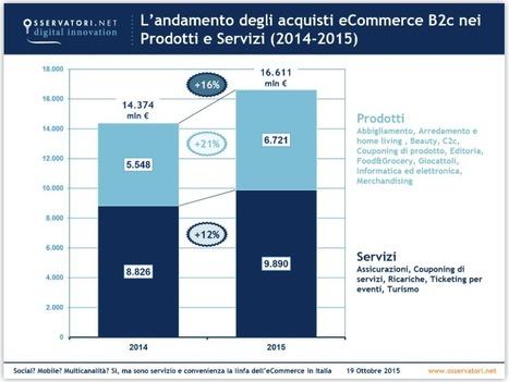 Quanto vale l'e-commerce b2c in Italia? Ecco gli ultimi dati | Mark Up | Social Media Italy | Scoop.it