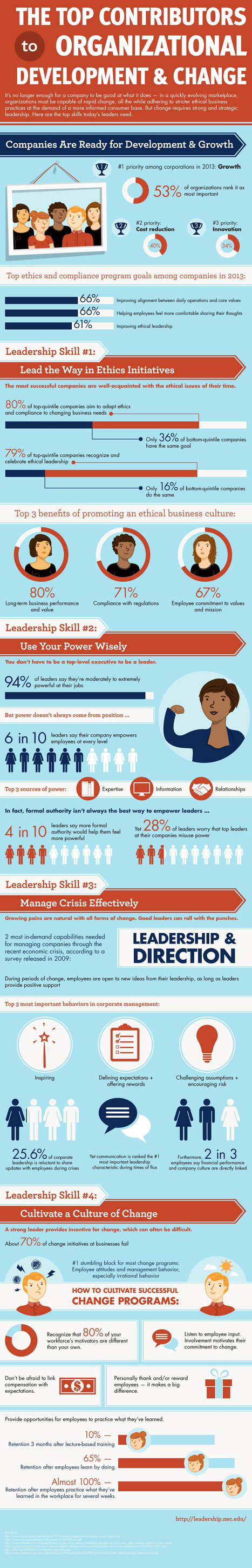 Top Contributors to Organizational Development and Change by entrepreneur.com   e-Leadership   Scoop.it