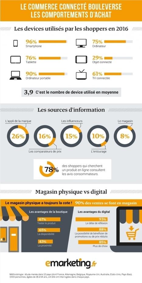 Le commerce connecté bouleverse les comportements d'achat #phygital #web2store   Omni Channel retailing   Scoop.it