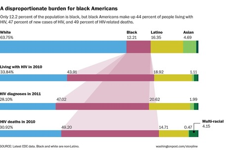 HIV in America has disproportionately hurt blacks — even after treatment | Health Equity | Scoop.it
