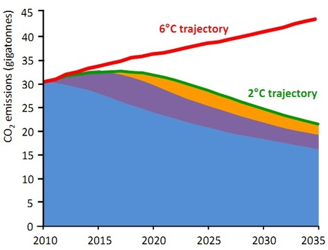World Energy Outlook 2011 - JUST RELEASED | great buzzness | Scoop.it