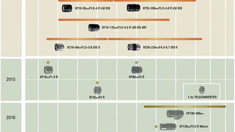 Fujifilm Lens Roadmap 2015 / 2016 & New MFT