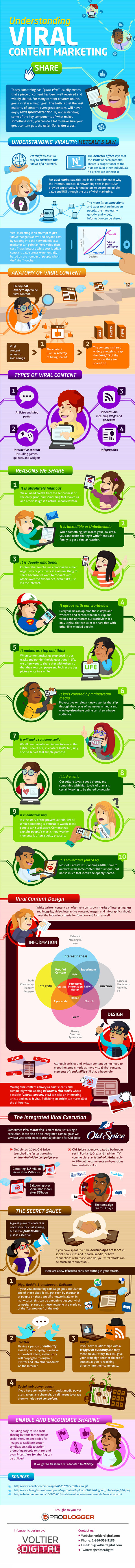 Going Viral Visualized [INFOGRAPHIC] | Psychology of Consumer Behaviour | Scoop.it