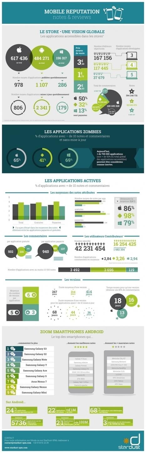 [Infographie] Apple, Android et Windows, que se passe-t-il dans les stores d'applications ? - Maddyness | digistrat | Scoop.it