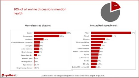 Global Social Media Monitoring and Engagement for Brands and Agencies - Leveraging Social Media for Pharmaceutical Companies « Synthesio | SocialIntelligence | Scoop.it