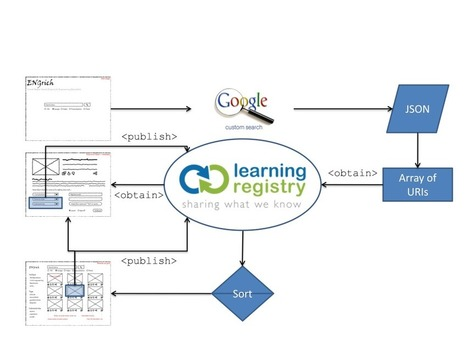 Taster: a soon-to-be released ENGrich Learning Registry Case Study for JLeRN | Knowledge sharing and video | Scoop.it