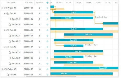 Gantt chart in dhtmlx javascript ui library scoop custom elements of gantt chart component dhtmlxgantt ccuart Images