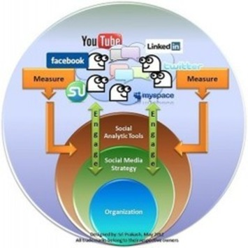 Social Media Practices to Expect in 2013 | Collaborationweb | Scoop.it